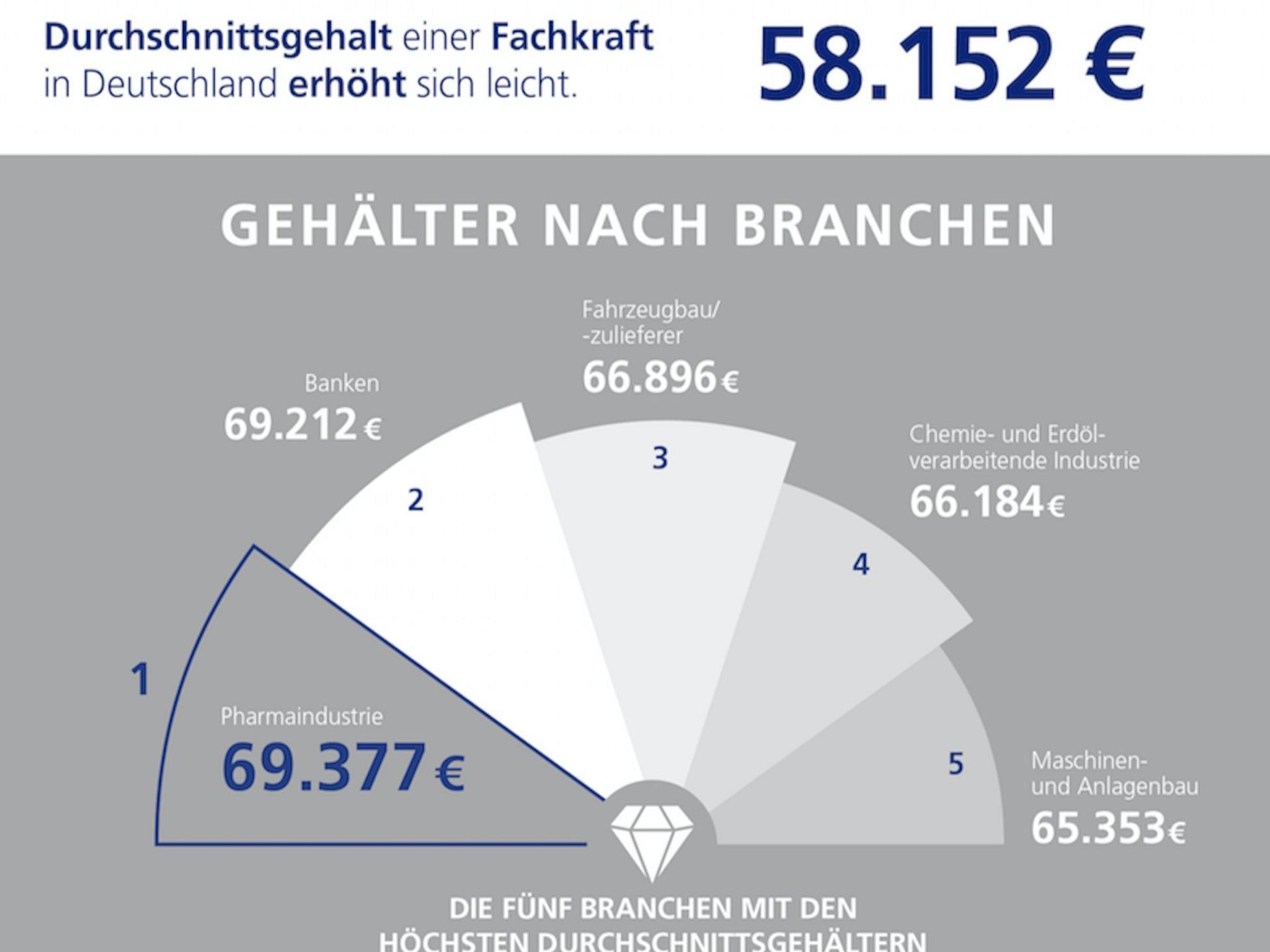 Die Top-Branchen nach Gehältern in Deutschland. Grafik: Stepstone