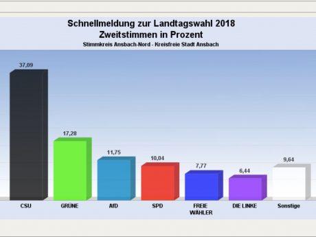 Ergebnisse Landtagswahl Ansbach 2018. Grafik: Stadt Ansbach