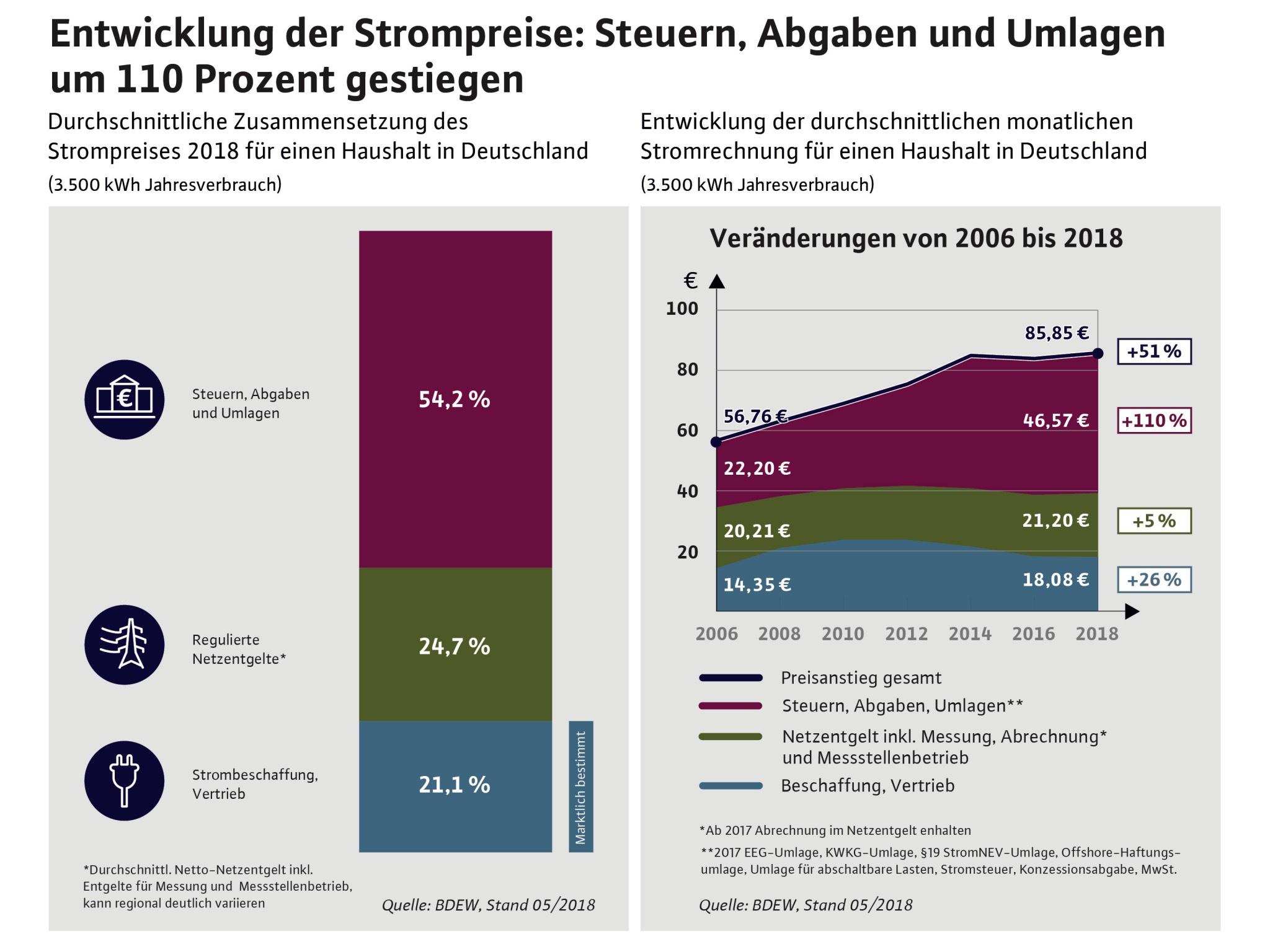 Strompreise & Haushalte. Grafik: Stadtwerke Ansbach