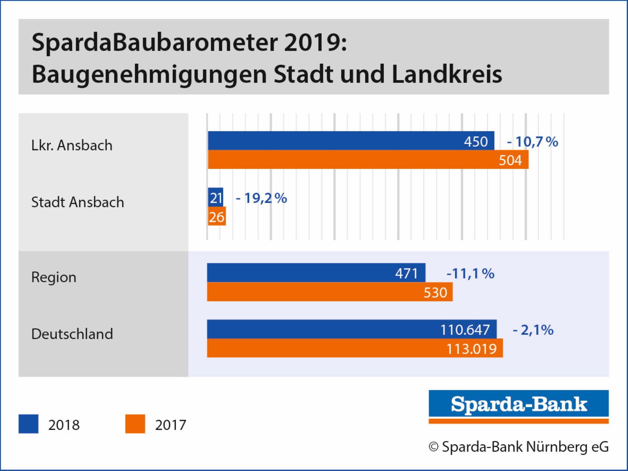 Baugenehmigungen Stadt & Landkreis Ansbach; Grafik: Sparda-Bank Nürnberg