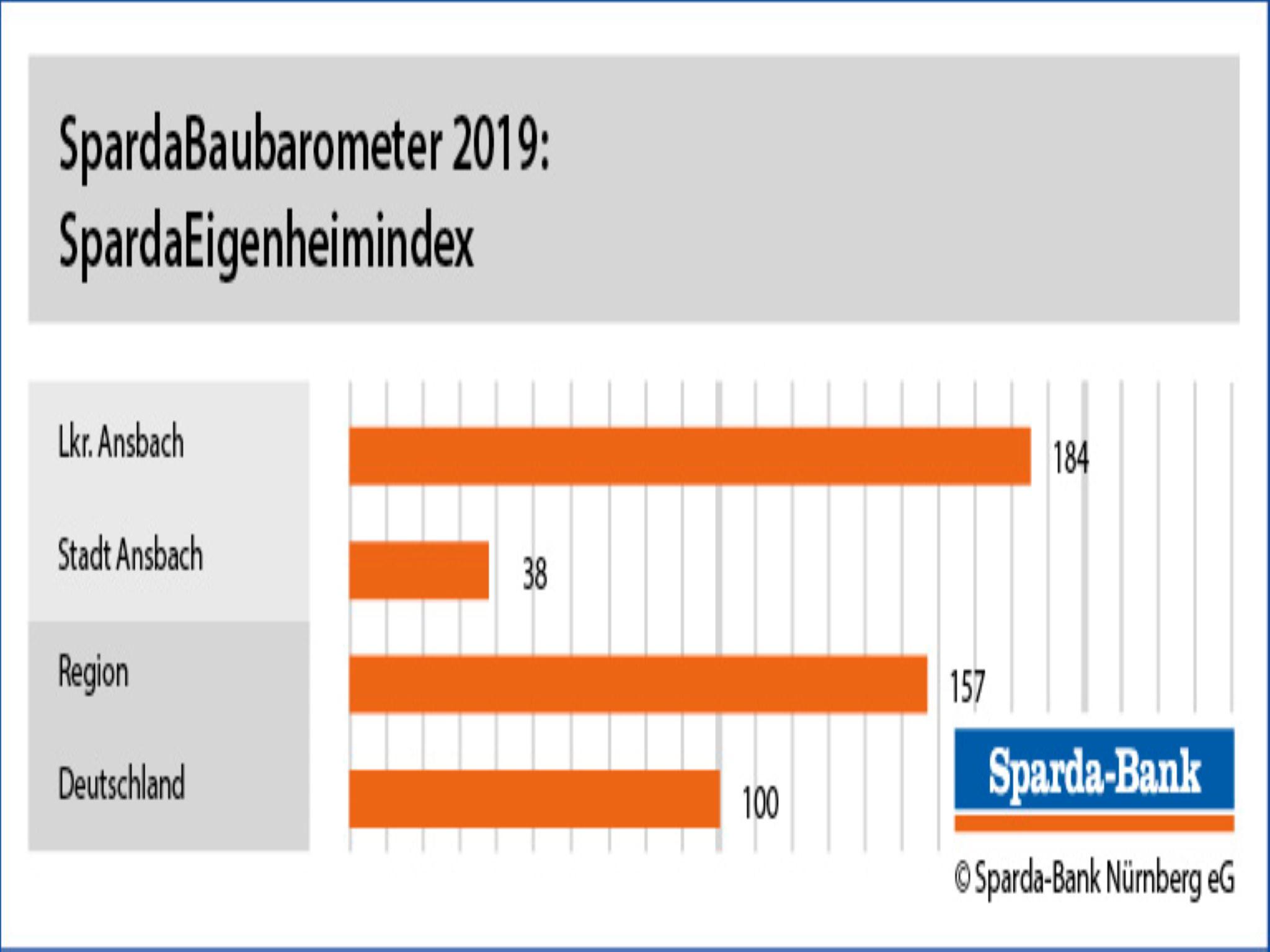 Eigenheimindex Stadt & Landkreis Ansbach; Grafik: Sparda-Bank Nürnberg