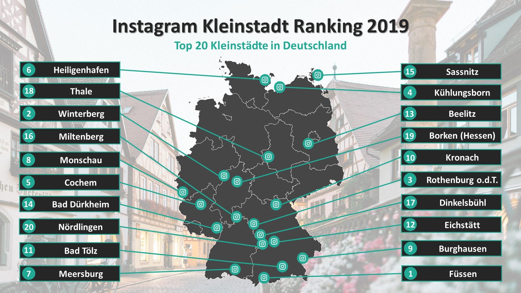 Rothenburg o.d.T. und Dinkelsbühl sind unter den 20 schönsten Kleinstädten Deutschlands. Grafik: travelcircus