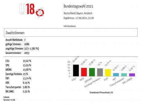Ergebnisse der U18-Wahl im Wahlkreis Ansbach. Grafik: SJR Ansbach